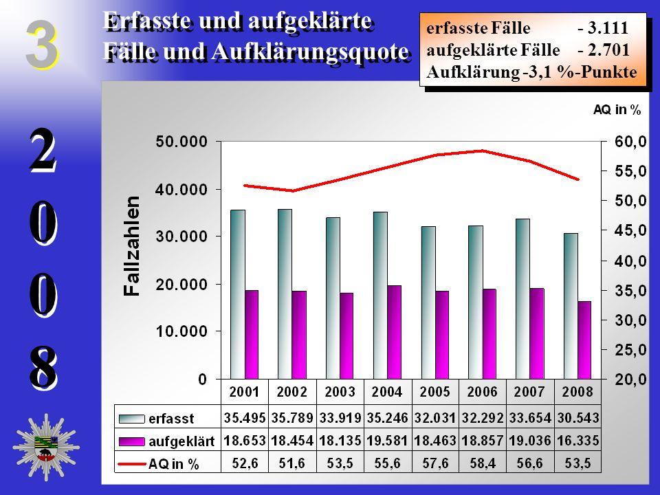 20082008 20082008 Erfasste und aufgeklärte Fälle und Aufklärungsquote erfasste Fälle - 3.111 aufgeklärte Fälle - 2.701 Aufklärung -3,1 %-Punkte erfass