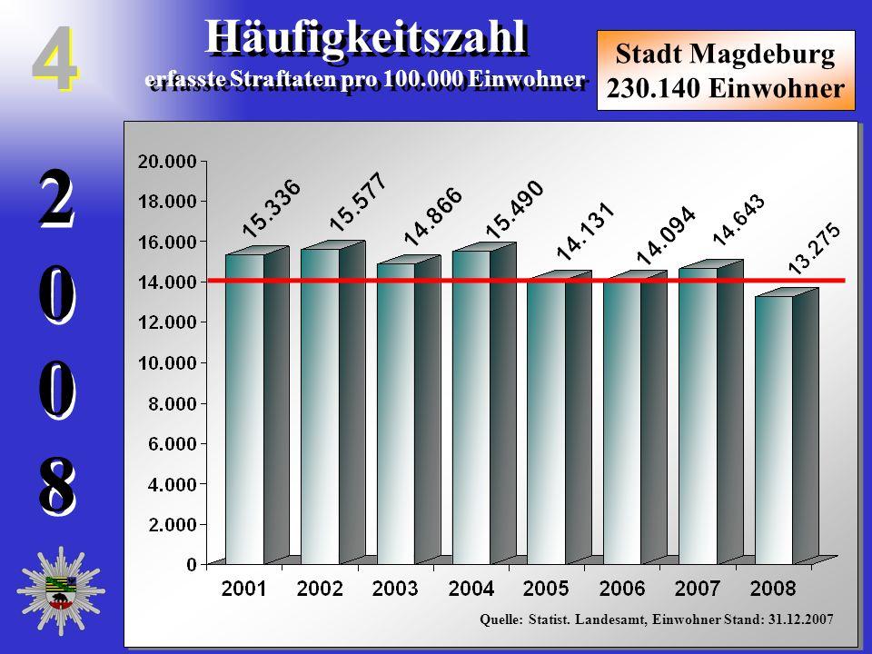 20082008 20082008 Häufigkeitszahl erfasste Straftaten pro 100.000 Einwohner Häufigkeitszahl erfasste Straftaten pro 100.000 Einwohner Stadt Magdeburg