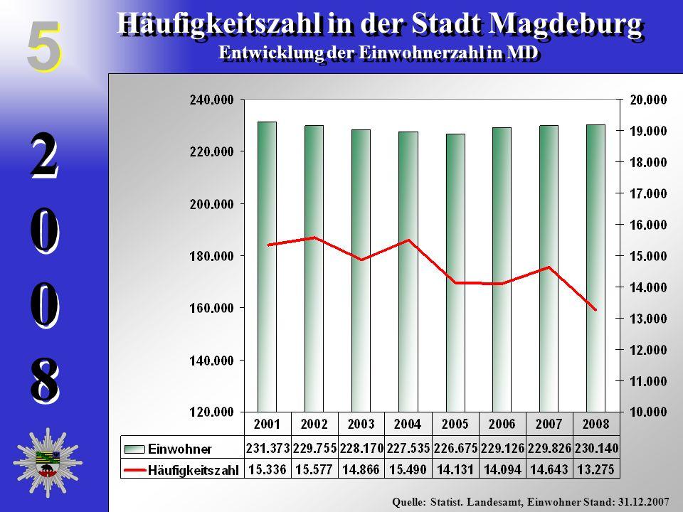 20082008 20082008 Häufigkeitszahl in der Stadt Magdeburg Entwicklung der Einwohnerzahl in MD Häufigkeitszahl in der Stadt Magdeburg Entwicklung der Ei