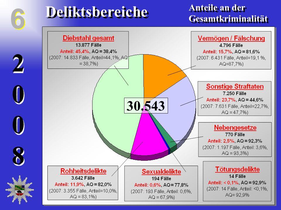 20082008 20082008 Deliktsbereiche Anteile an der Gesamtkriminalität Anteile an der Gesamtkriminalität 6 6 30.543