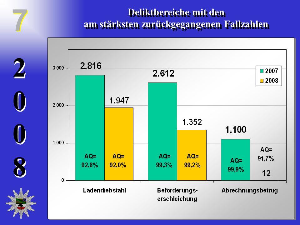 20082008 20082008 Deliktbereiche mit den am stärksten zurückgegangenen Fallzahlen Deliktbereiche mit den am stärksten zurückgegangenen Fallzahlen 7 7