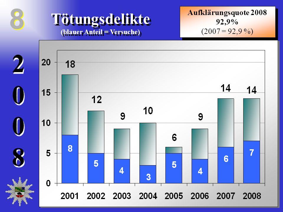 20082008 20082008 Tötungsdelikte (blauer Anteil = Versuche) Tötungsdelikte (blauer Anteil = Versuche) 8 8 Aufklärungsquote 2008 92,9% (2007 = 92,9 %)