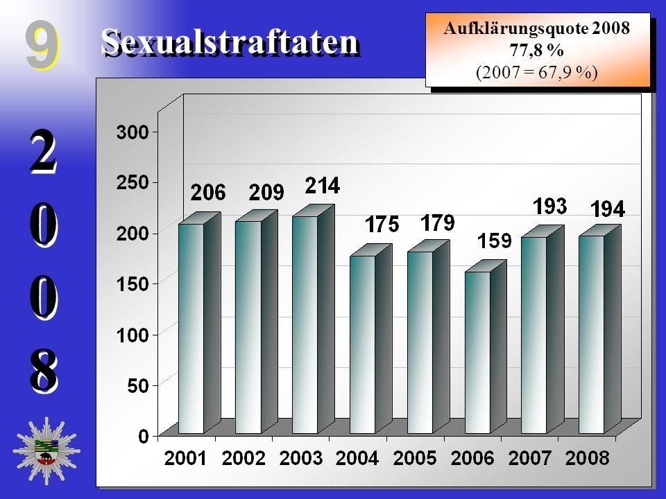 20082008 20082008 Sexualstraftaten 9 9 Aufklärungsquote 2008 77,8 % (2007 = 67,9 %) Aufklärungsquote 2008 77,8 % (2007 = 67,9 %)