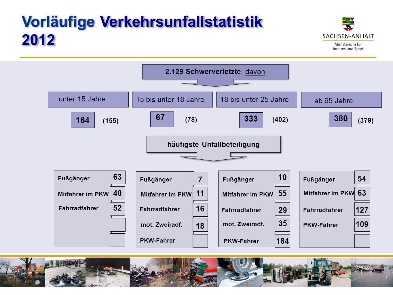 unter 15 Jahre 15 bis unter 18 Jahre 164 67 ab 65 Jahre 380 2.129 Schwerverletzte, davon häufigste Unfallbeteiligung 18 bis unter 25 Jahre 333 (155) F
