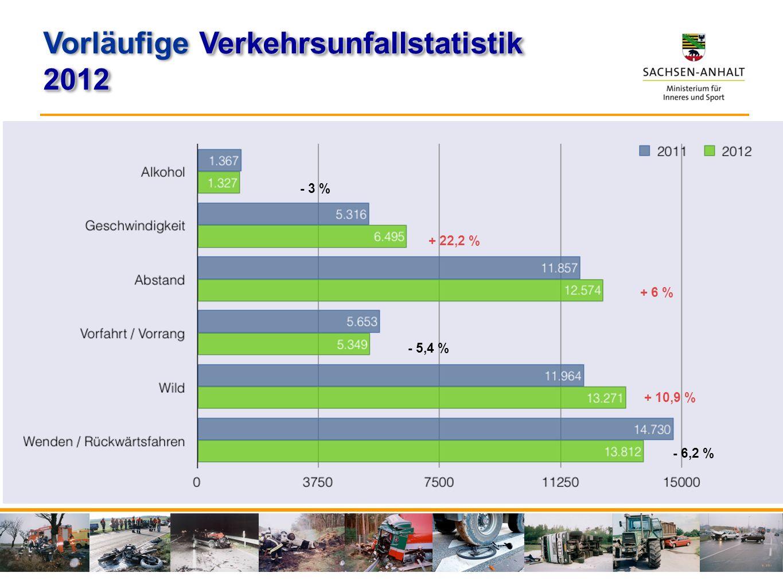 - 3 % + 22,2 % + 6 % - 5,4 % + 10,9 % - 6,2 % Verkehrsunfallstatistik Vorläufige Verkehrsunfallstatistik2012 2012