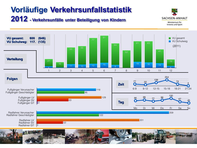 2012 - Verkehrsunfälle unter Beteiligung von Kindern Verkehrsunfallstatistik Vorläufige Verkehrsunfallstatistik 2012 - Verkehrsunfälle unter Beteiligu