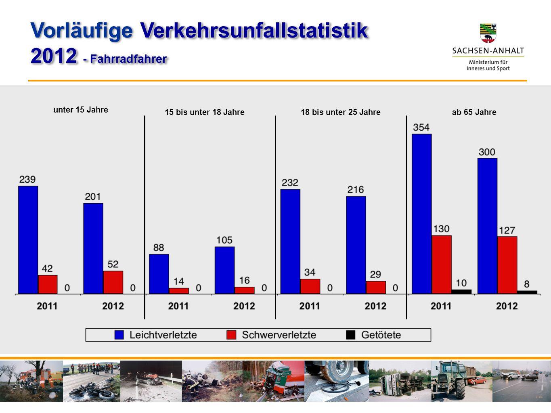 unter 15 Jahre 15 bis unter 18 Jahre 18 bis unter 25 Jahre ab 65 Jahre Verkehrsunfallstatistik Vorläufige Verkehrsunfallstatistik 2012 - Fahrradfahrer