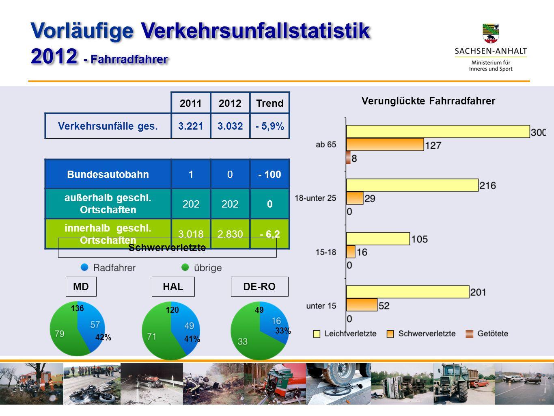 20112012Trend Verkehrsunfälle ges.3.2213.032- 5,9% Bundesautobahn10- 100 außerhalb geschl. Ortschaften 202 0 innerhalb geschl. Ortschaften 3.0182.830-