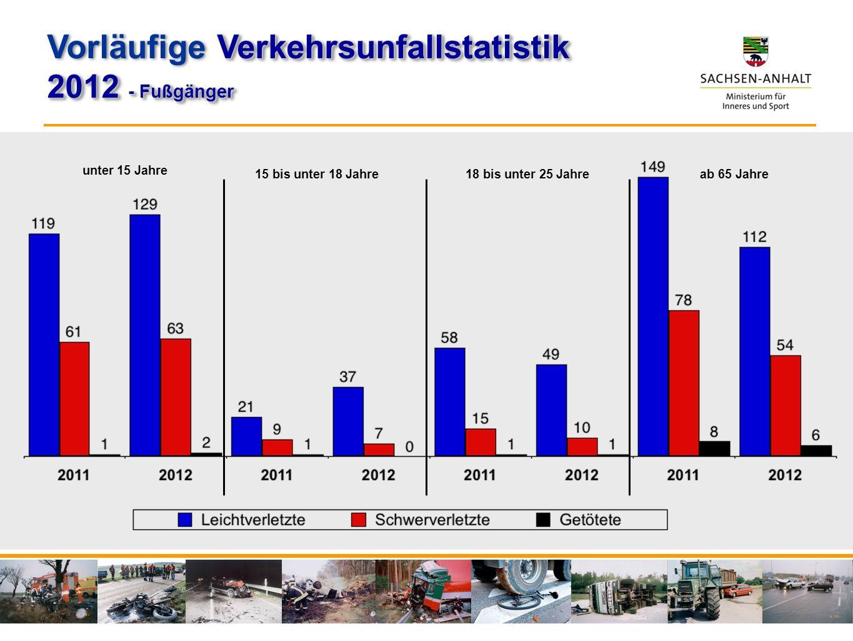 unter 15 Jahre 15 bis unter 18 Jahre 18 bis unter 25 Jahre ab 65 Jahre Verkehrsunfallstatistik Vorläufige Verkehrsunfallstatistik 2012 - Fußgänger Ver