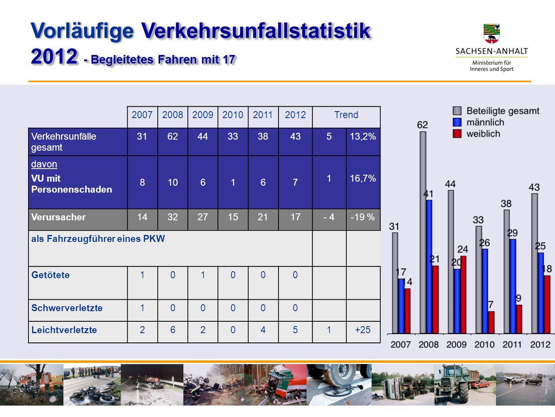 200720082009201020112012Trend Verkehrsunfälle gesamt 316244333843513,2% davon VU mit Personenschaden 8106167 116,7% Verursacher143227152117- 4-19 % al