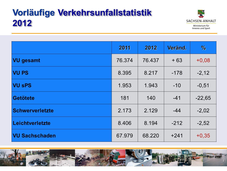 20112012Veränd.% VU gesamt76.37476.437+ 63+0,08 VU PS8.3958.217-178-2,12 VU sPS1.9531.943-10-0,51 Getötete181140-41-22,65 Schwerverletzte2.1732.129-44