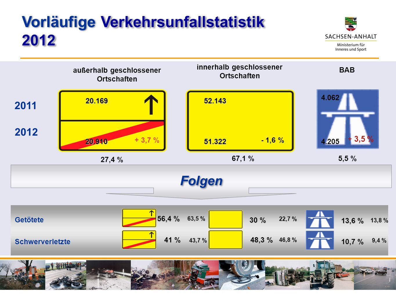 % 10,7 % 41 % 48,3 % Folgen 13,6 % 56,4 % 30 % Getötete Schwerverletzte BAB innerhalb geschlossener Ortschaften 52.143 außerhalb geschlossener Ortscha