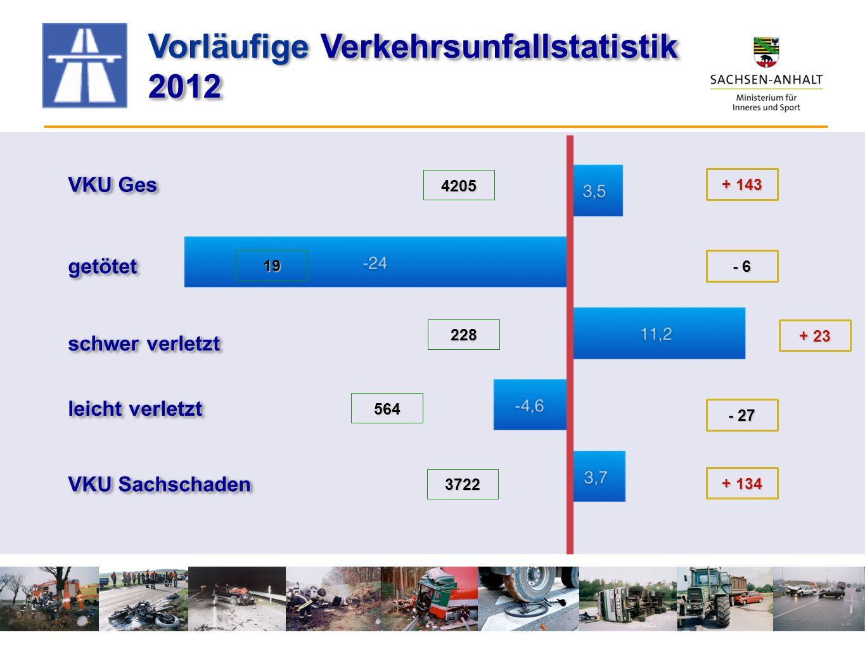 VKU Ges getötetgetötet schwer verletzt VKU Sachschaden leicht verletzt 4205 19 228 564 3722 + 143 - 6 + 23 - 27 + 134 Verkehrsunfallstatistik Vorläufi
