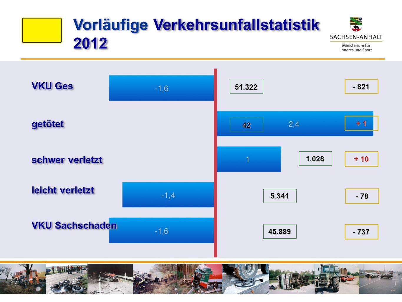 VKU Ges getötetgetötet schwer verletzt VKU Sachschaden leicht verletzt 51.322 42 1.028 5.341 45.889 - 821 + 1 + 10 - 78 - 737 Verkehrsunfallstatistik