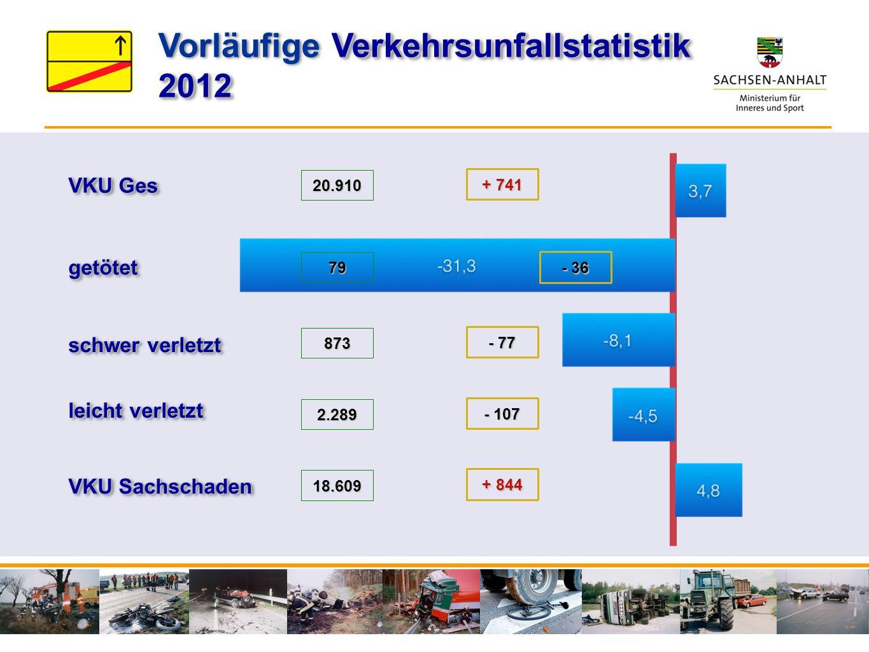 VKU Ges getötetgetötet schwer verletzt VKU Sachschaden leicht verletzt 20.910 79 873 2.289 18.609 + 741 - 36 - 77 - 107 + 844 Verkehrsunfallstatistik