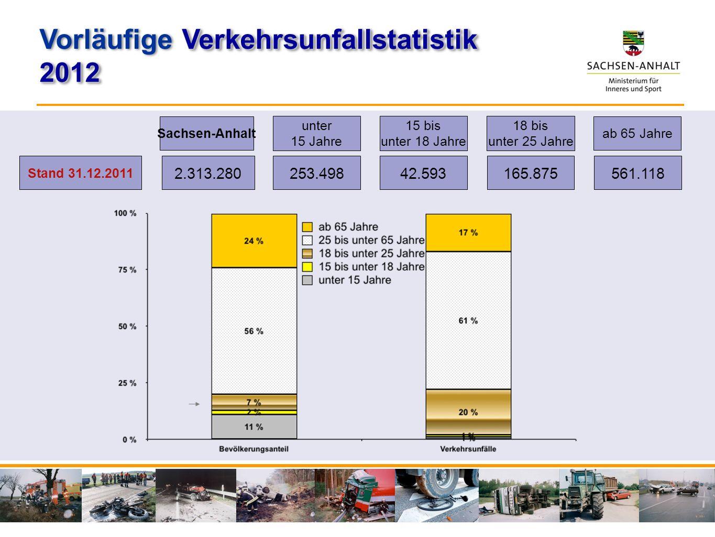 Stand 31.12.2011 2.313.280 253.49842.593165.875561.118 Sachsen-Anhalt unter 15 Jahre 15 bis unter 18 Jahre 18 bis unter 25 Jahre ab 65 Jahre Verkehrsu