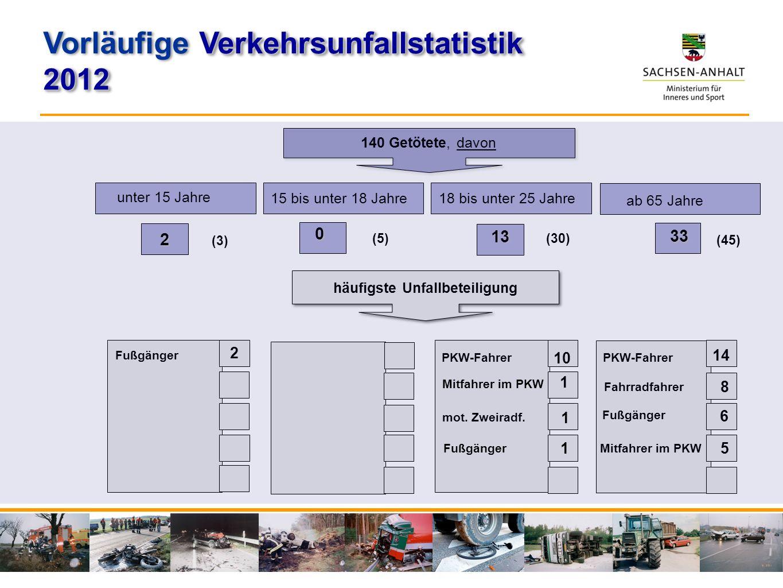 unter 15 Jahre 15 bis unter 18 Jahre 2 0 ab 65 Jahre 33 140 Getötete, davon häufigste Unfallbeteiligung 18 bis unter 25 Jahre 13 (3) Fußgänger 2 PKW-F
