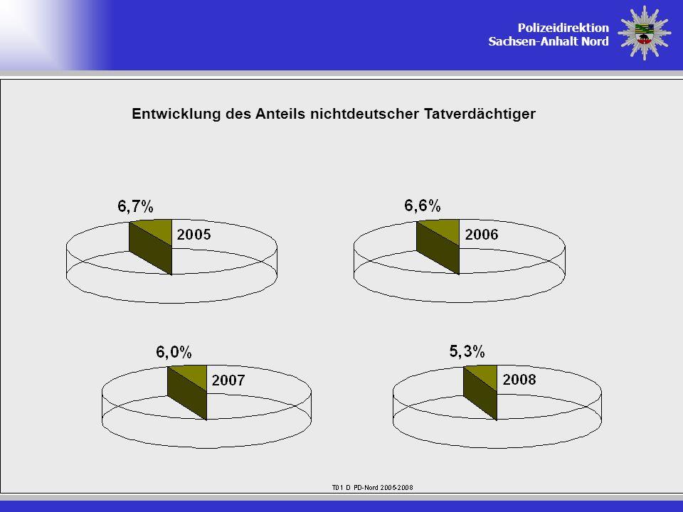 Entwicklung des Anteils nichtdeutscher Tatverdächtiger