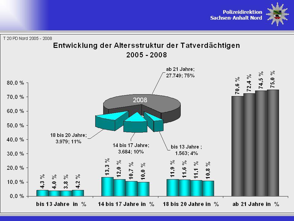 Polizeidirektion Sachsen-Anhalt Nord