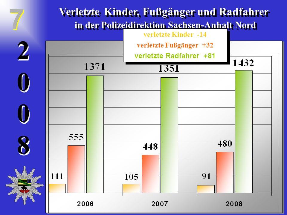 20082008 2 0 0 8 Verletzte Kinder, Fußgänger und Radfahrer in der Polizeidirektion Sachsen-Anhalt Nord Verletzte Kinder, Fußgänger und Radfahrer in de