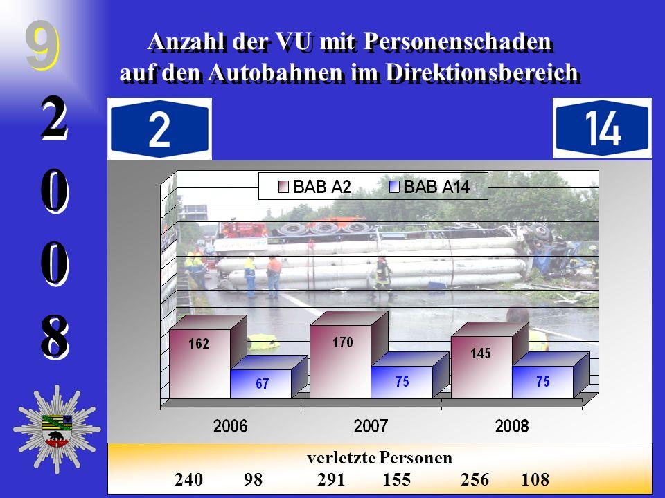 20082008 2 0 0 8 Anzahl der VU mit Personenschaden auf den Autobahnen im Direktionsbereich Anzahl der VU mit Personenschaden auf den Autobahnen im Dir