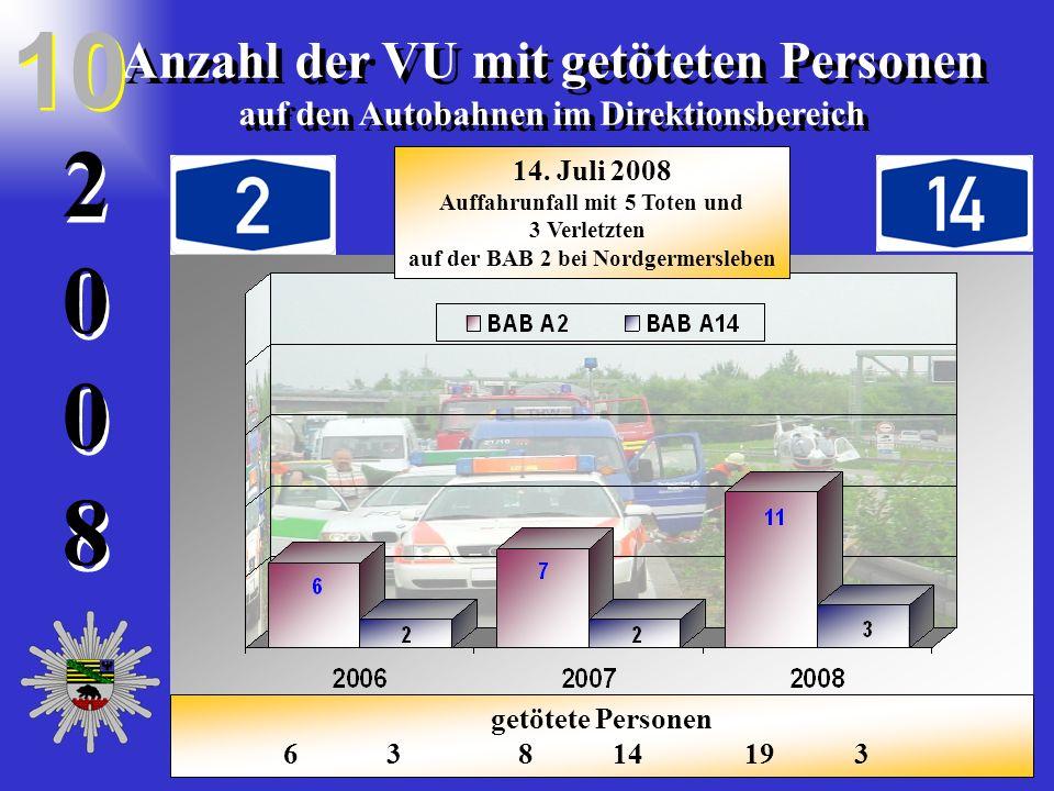 20082008 2 0 0 8 Anzahl der VU mit getöteten Personen auf den Autobahnen im Direktionsbereich Anzahl der VU mit getöteten Personen auf den Autobahnen
