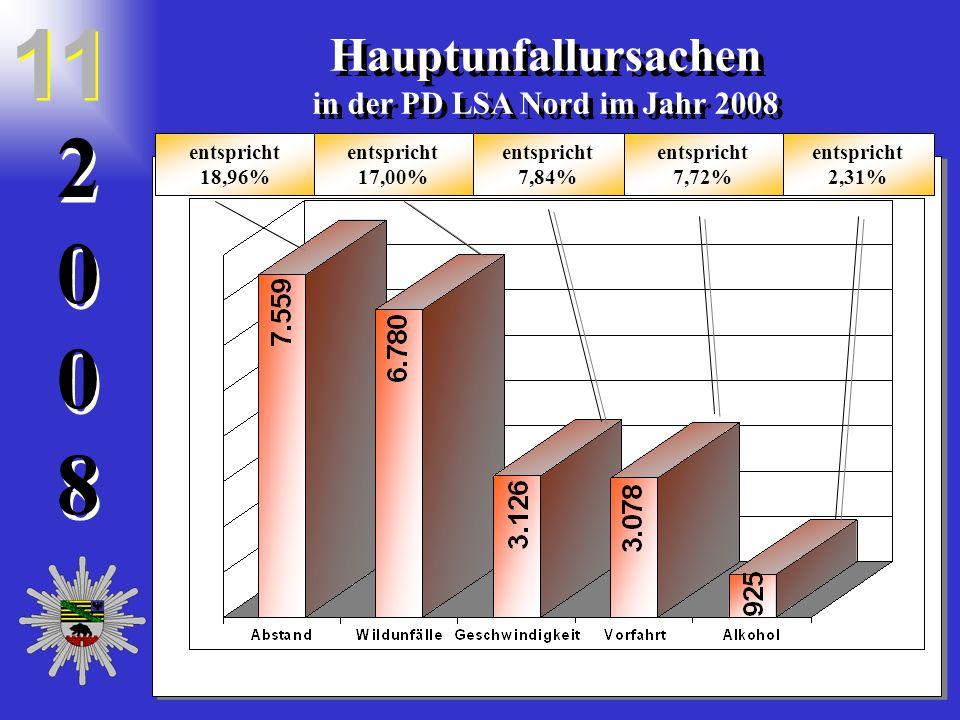 20082008 2 0 0 8 Hauptunfallursachen in der PD LSA Nord im Jahr 2008 Hauptunfallursachen in der PD LSA Nord im Jahr 2008 entspricht 7,84% entspricht 2