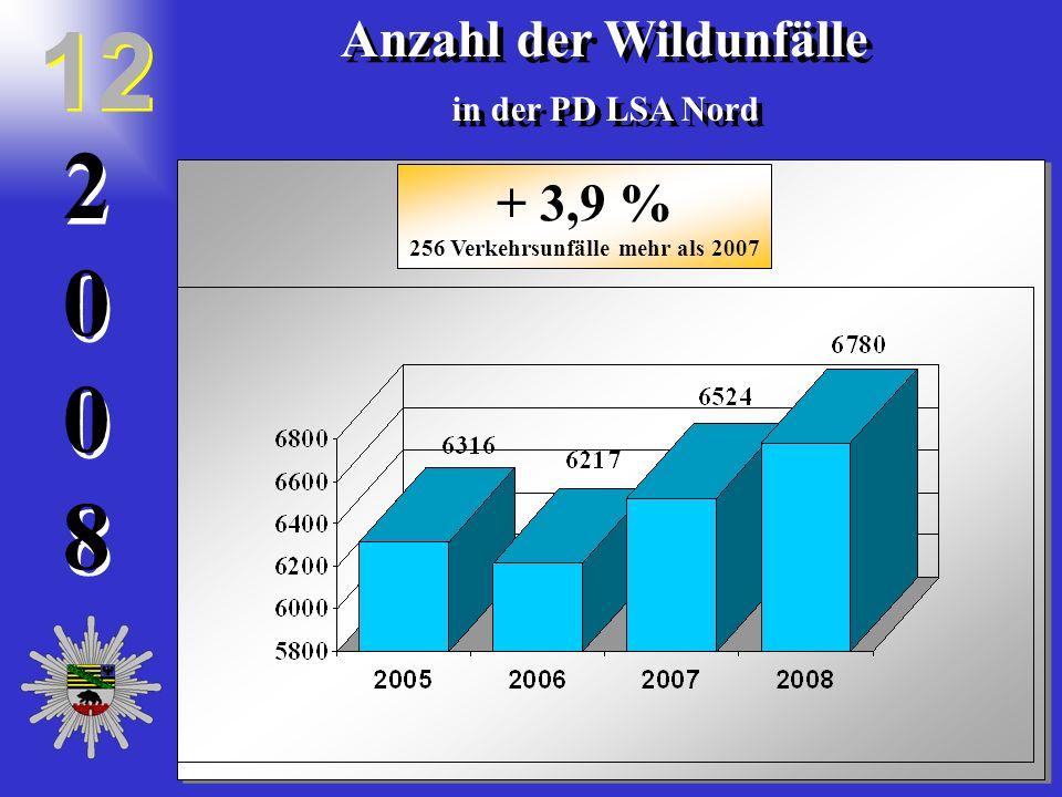 20082008 2 0 0 8 Anzahl der Wildunfälle in der PD LSA Nord Anzahl der Wildunfälle in der PD LSA Nord 12 + 3,9 % 256 Verkehrsunfälle mehr als 2007