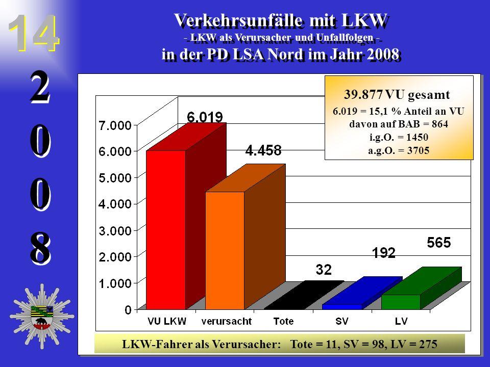 20082008 2 0 0 8 Verkehrsunfälle mit LKW - LKW als Verursacher und Unfallfolgen - in der PD LSA Nord im Jahr 2008 Verkehrsunfälle mit LKW - LKW als Ve