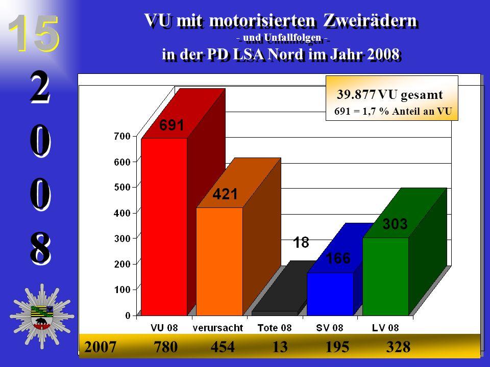 20082008 2 0 0 8 VU mit motorisierten Zweirädern - und Unfallfolgen - in der PD LSA Nord im Jahr 2008 VU mit motorisierten Zweirädern - und Unfallfolg