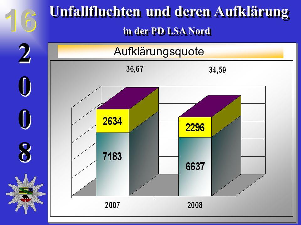 20082008 2 0 0 8 Unfallfluchten und deren Aufklärung in der PD LSA Nord Unfallfluchten und deren Aufklärung in der PD LSA Nord 16 Aufklärungsquote