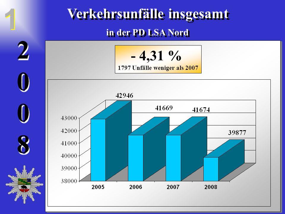 20082008 2 0 0 8 Verkehrsunfälle insgesamt in der PD LSA Nord Verkehrsunfälle insgesamt in der PD LSA Nord 1 1 - 4,31 % 1797 Unfälle weniger als 2007