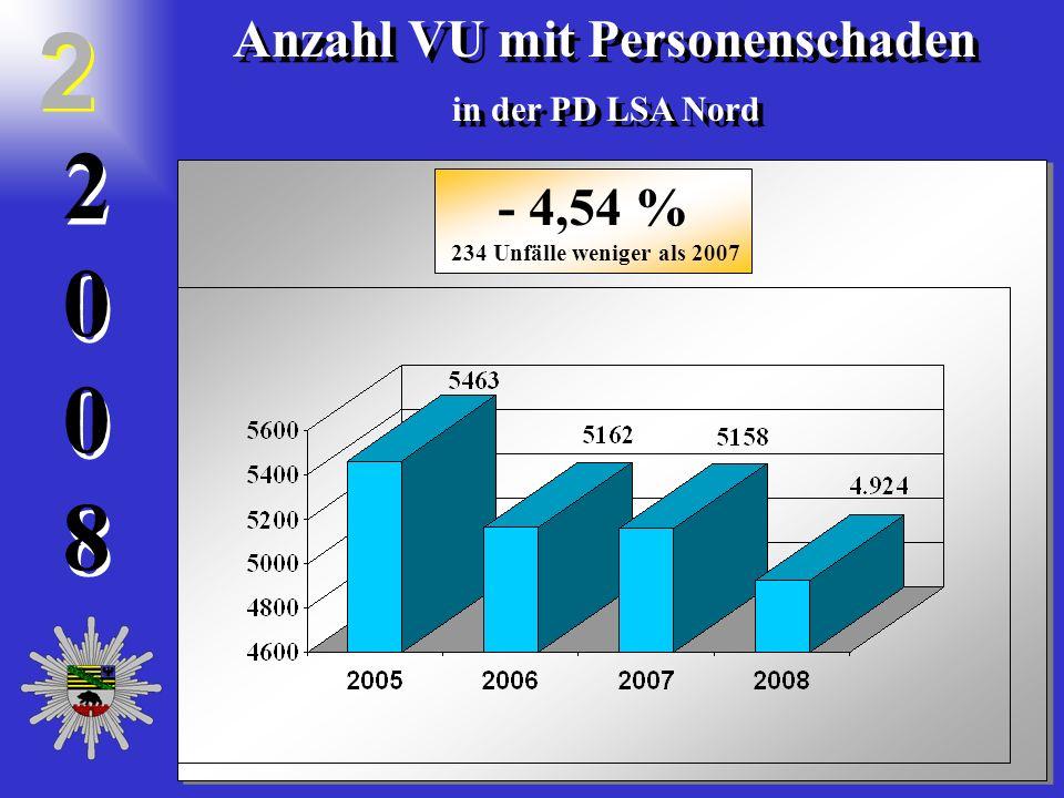20082008 2 0 0 8 Anzahl VU mit Personenschaden in der PD LSA Nord Anzahl VU mit Personenschaden in der PD LSA Nord 2 2 - 4,54 % 234 Unfälle weniger al