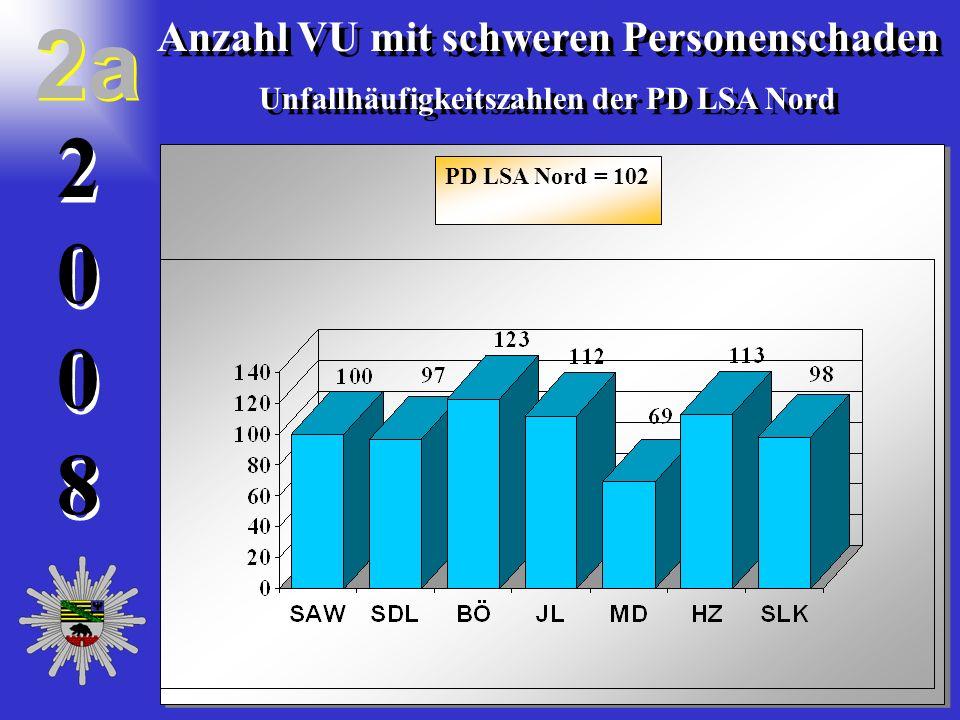 20082008 2 0 0 8 Anzahl der VU mit getöteten Personen in der Polizeidirektion Sachsen-Anhalt Nord Anzahl der VU mit getöteten Personen in der Polizeidirektion Sachsen-Anhalt Nord 3 3 + 11,83 % 11 Verkehrsunfälle mehr als 2007 04.
