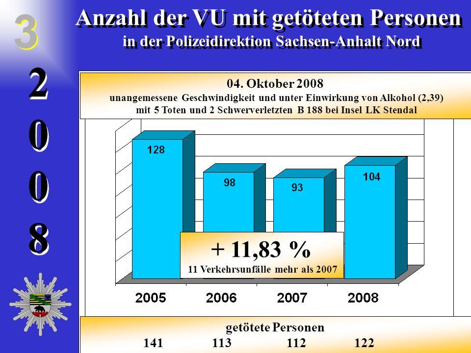 20082008 2 0 0 8 Anzahl der VU mit schwerverletzten Personen in der Polizeidirektion Sachsen-Anhalt Nord Anzahl der VU mit schwerverletzten Personen in der Polizeidirektion Sachsen-Anhalt Nord 4 4 - 12,3 % 157 Verkehrsunfälle weniger als 2007 schwerverletzte Personen 1582 1443 1589 1362