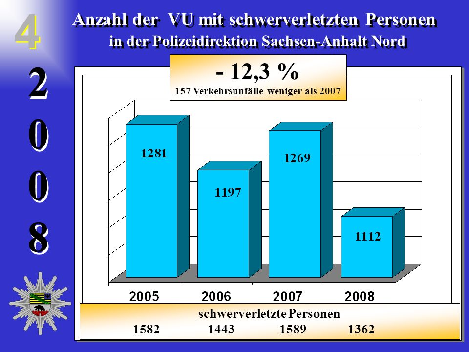 20082008 2 0 0 8 Anzahl der VU mit leichtverletzten Personen in der Polizeidirektion Sachsen-Anhalt Nord Anzahl der VU mit leichtverletzten Personen in der Polizeidirektion Sachsen-Anhalt Nord 5 5 - 2,29 % 87 Verkehrsunfälle weniger als 2007 leichtverletzte Personen 5260 5071 5075 4860