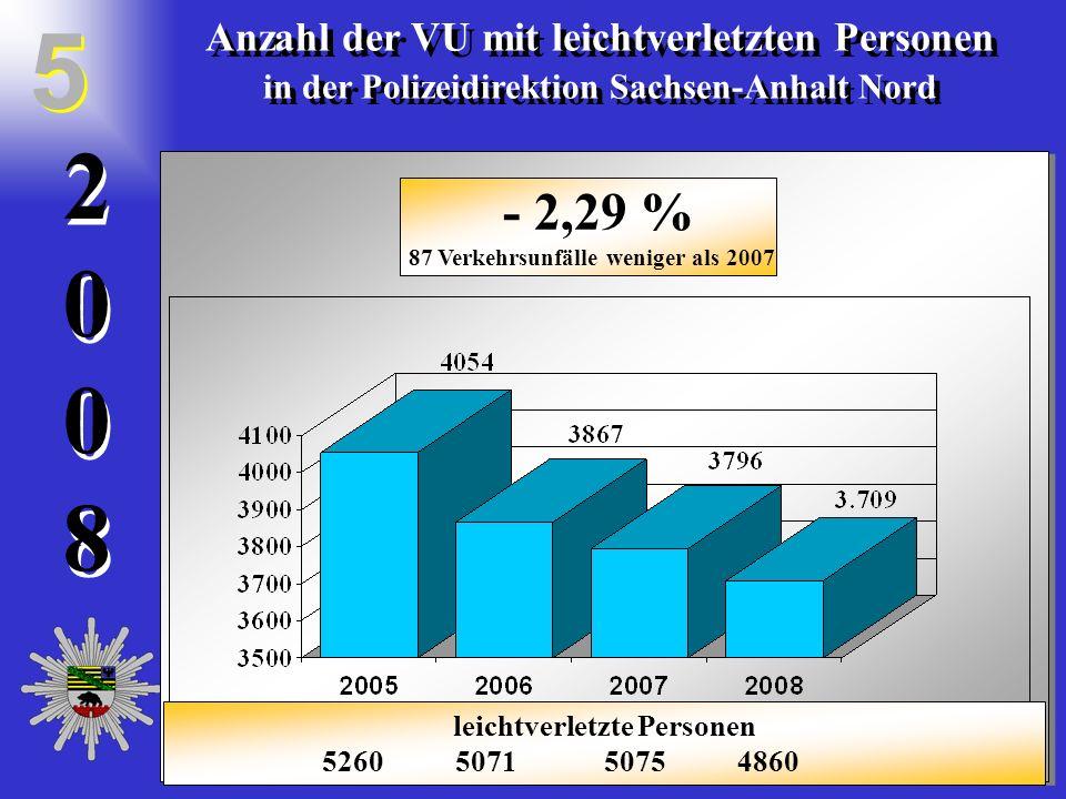 20082008 2 0 0 8 Verkehrsunfälle mit Sachschaden in der PD LSA Nord Verkehrsunfälle mit Sachschaden in der PD LSA Nord 6 6 - 4,28 % 1563 Unfälle weniger als 2007