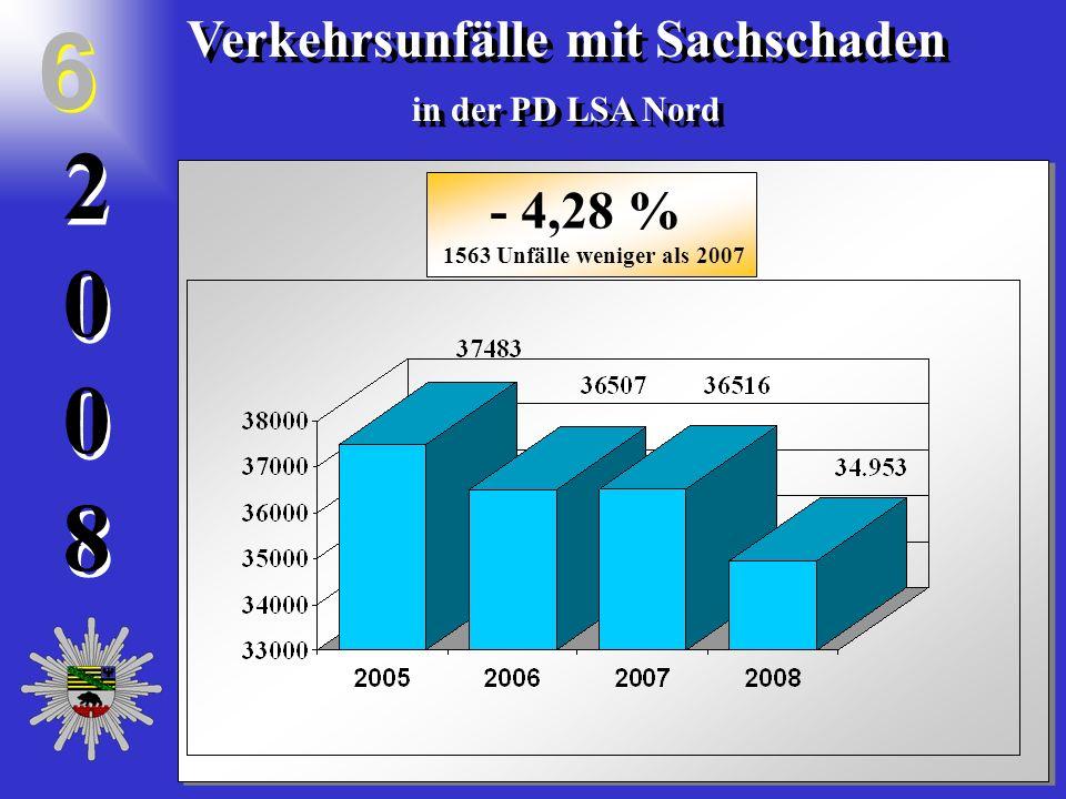 20082008 2 0 0 8 Verkehrsunfälle mit Sachschaden in der PD LSA Nord Verkehrsunfälle mit Sachschaden in der PD LSA Nord 6 6 - 4,28 % 1563 Unfälle wenig
