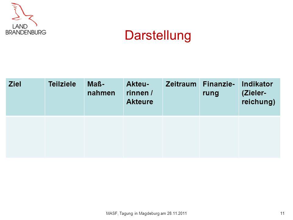 Darstellung ZielTeilzieleMaß- nahmen Akteu- rinnen / Akteure ZeitraumFinanzie- rung Indikator (Zieler- reichung) 11MASF, Tagung in Magdeburg am 28.11.