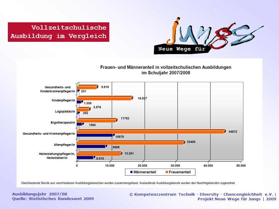 Ausbildungsjahr 2007/08 Quelle: Statistisches Bundesamt 2009 © Kompetenzzentrum Technik - Diversity - Chancengleichheit e.V.