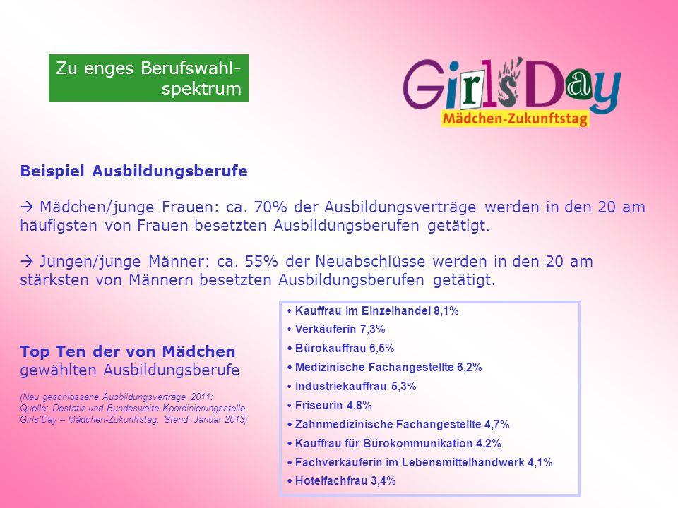 Zu enges Berufswahl- spektrum Beispiel Ausbildungsberufe Mädchen/junge Frauen: ca. 70% der Ausbildungsverträge werden in den 20 am häufigsten von Frau