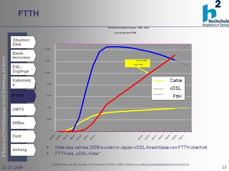 © Kopien und Vervielfältigungen nur mit Zustimmung des Autors 13 11.03.2009 FTTH Situation/ Ziele Basis- techniken DSL- Zugänge Kabelnetz e UMTS WiMax Fazit Anhang FTTH Mitte des Jahres 2008 wurden in Japan xDSL Anschlüsse von FTTH überholt FTTH als xDSL-Killer Wireline broadband Japan, 1999 - 2008 plus prognosis 2008 0 2.000 4.000 6.000 8.000 10.000 12.000 14.000 1999.03 2000.03 2001.032002.03 2003.03 2004.03 2005.03 2005.122006.03 2006.06 2006.09 2006.12 2007.03 2007.062007.09 2007.12 2008.032008.062008.09 2008.12 thousands Cable xDSL FttH 10 million FttH July 4, 2007 Quelle: Dirk van der Woude, An Overview of Fibre, 2008.