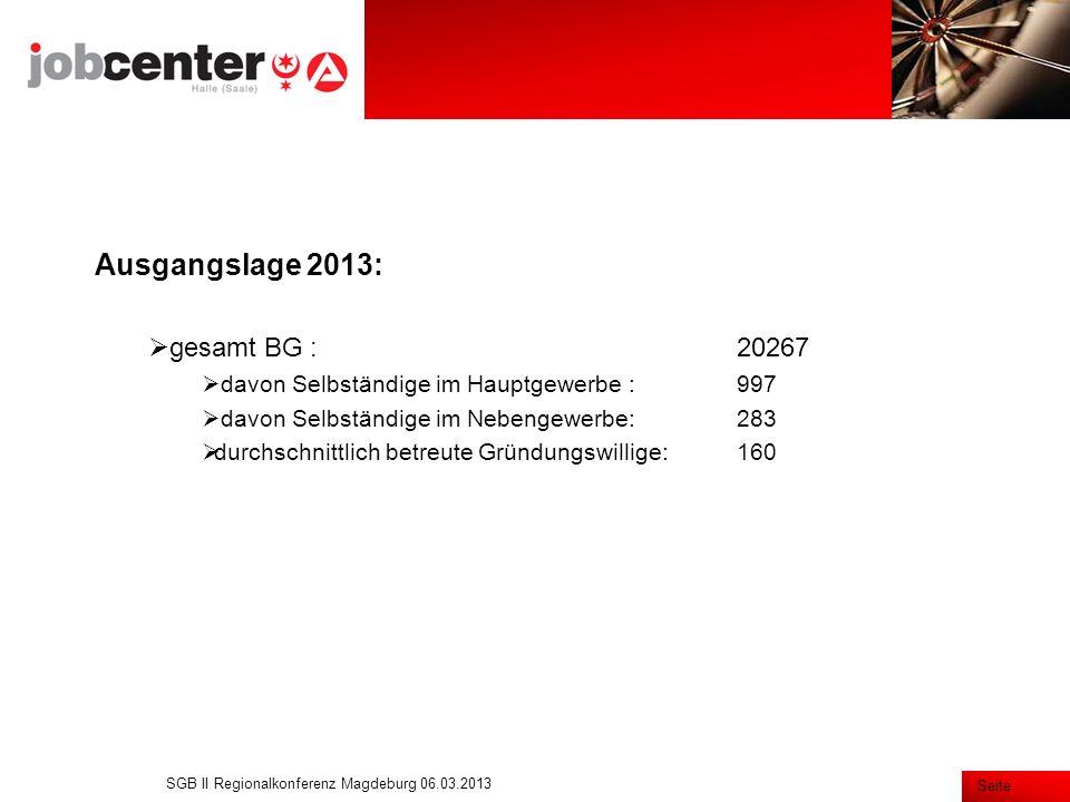 Seite Zielerreichung Selbständigenteam 2012: 530 Integrationen davon 141 Aufnahmen Selbständigkeit Beendigung Hilfebedürftigkeit 370 Wegfall ALG II 72