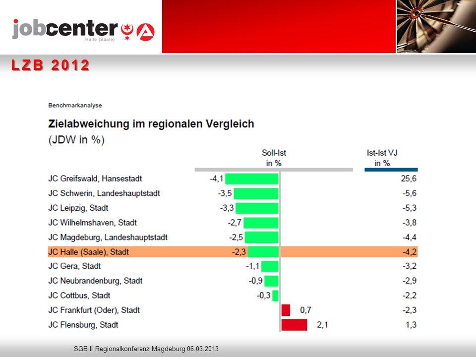 Seite LZB 2012 Botschaft: kontinuierlicher Rückgang SGB II Regionalkonferenz Magdeburg 06.03.2013