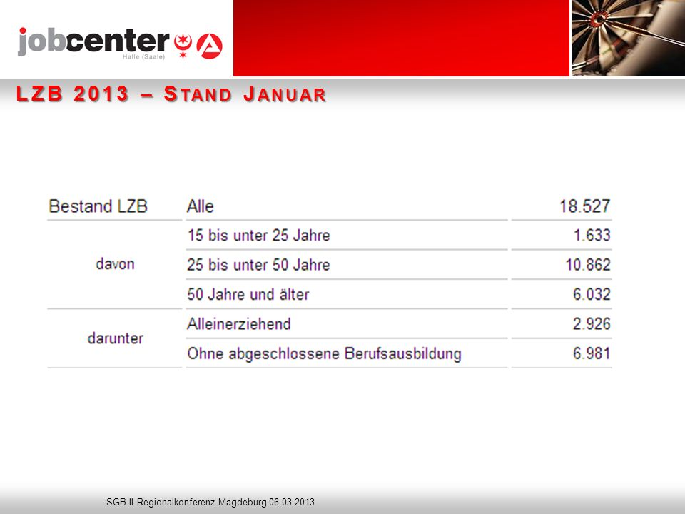 Seite Zielerreichung Selbständigenteam 2012: 530 Integrationen davon 141 Aufnahmen Selbständigkeit Beendigung Hilfebedürftigkeit 370 Wegfall ALG II 72 Verzicht ALG II SGB II Regionalkonferenz Magdeburg 06.03.2013
