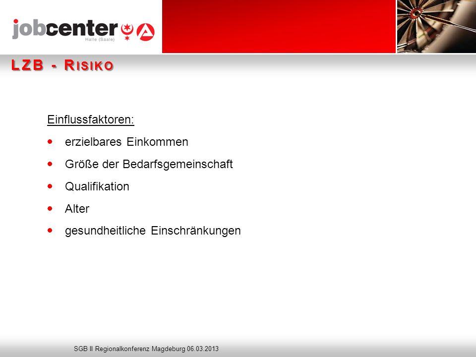 Seite LZB - R ISIKO Einflussfaktoren: erzielbares Einkommen Größe der Bedarfsgemeinschaft Qualifikation Alter gesundheitliche Einschränkungen SGB II Regionalkonferenz Magdeburg 06.03.2013