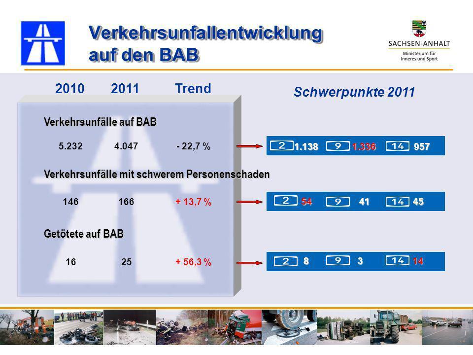 Verkehrsunfälle auf BAB Verkehrsunfälle mit schwerem Personenschaden Getötete auf BAB 1.1389571.336 544145 8314 5.2324.047- 22,7 % 20102011 146166+ 13