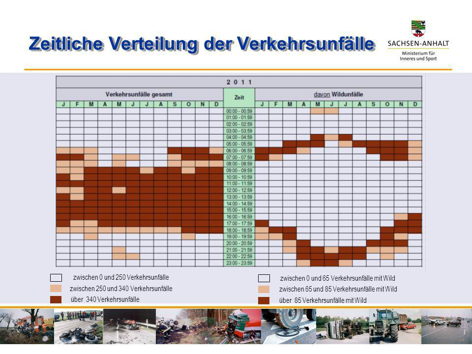 Zeitliche Verteilung der Verkehrsunfälle zwischen 0 und 250 Verkehrsunfälle zwischen 250 und 340 Verkehrsunfälle über 340 Verkehrsunfälle zwischen 0 u