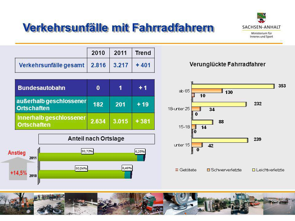 20102011Trend Verkehrsunfälle gesamt2.8163.217+ 401 Bundesautobahn01+ 1 außerhalb geschlossener Ortschaften 182201+ 19 Innerhalb geschlossener Ortscha