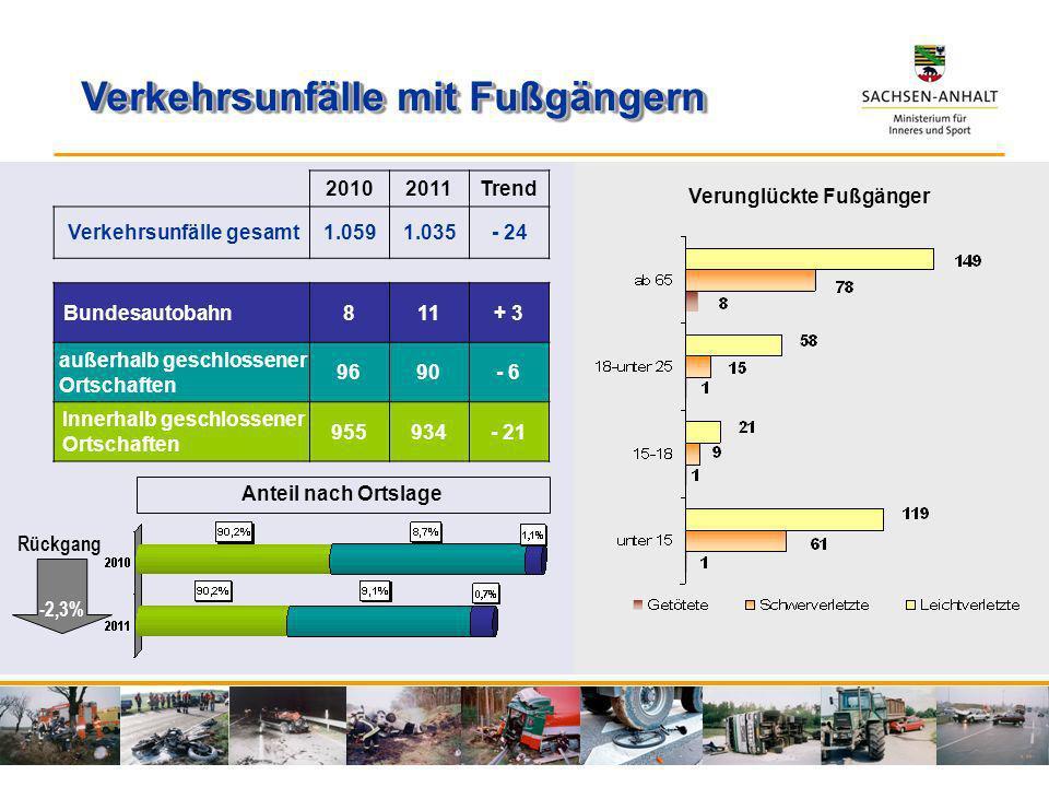 20102011Trend Verkehrsunfälle gesamt1.0591.035- 24 Bundesautobahn811+ 3 außerhalb geschlossener Ortschaften 9690- 6 Innerhalb geschlossener Ortschafte